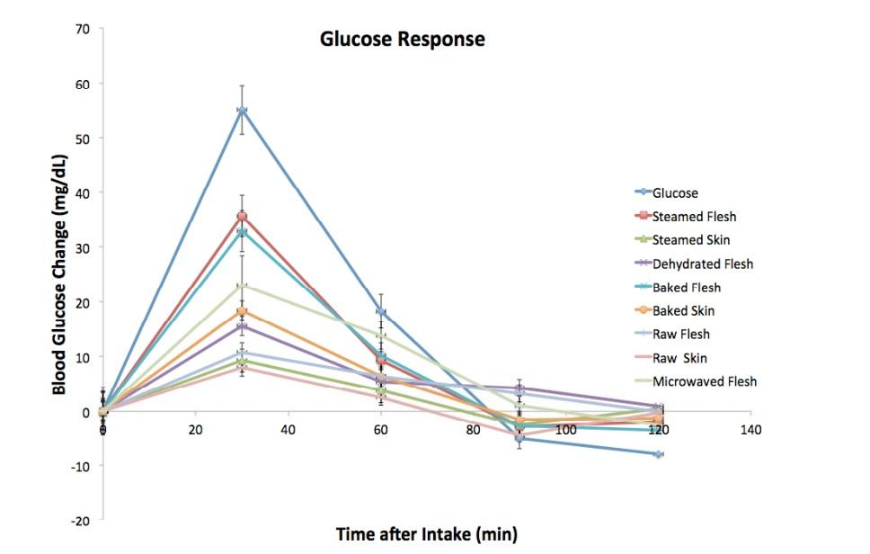 glucosa cocinados