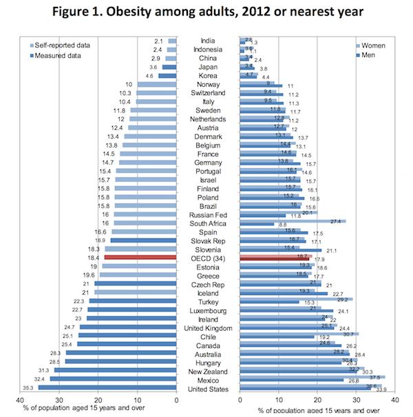 obesidad por país