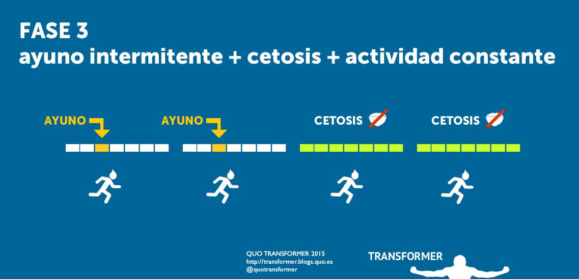 plan-fase-3-ayuno-cetosis