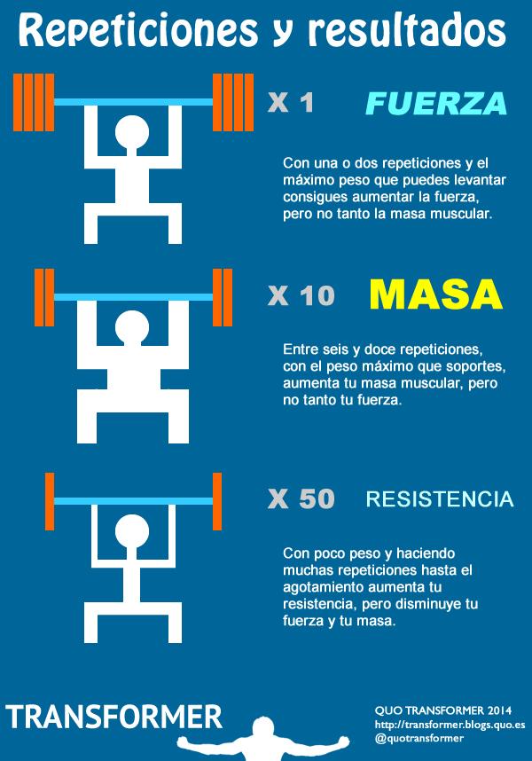 repeticiones fuerza masa resistencia