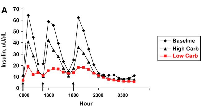 insulina frente a tiempo
